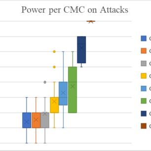 PowerCMCAttack