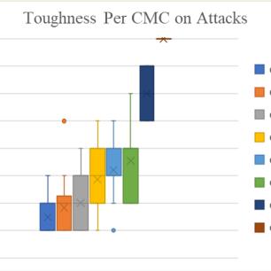 ToughnessCMCAttacks