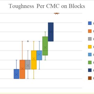 ToughnessCMCBlocks